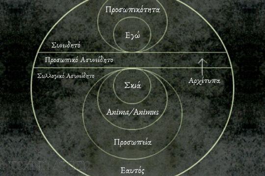 σκιά carl Jung ψυχοθεραπεια αρχέτυπα θεραπεία τέχνη
